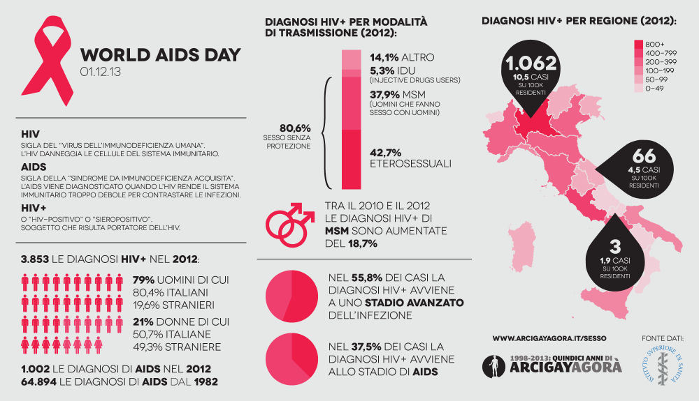 World AIDS Day 2013 - Infografica Italia