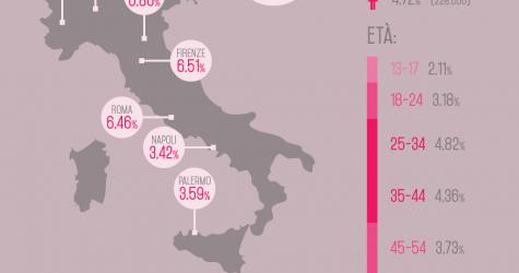 Infografica - Quanti lesbiche, gay, bisex dichiarati su Facebook